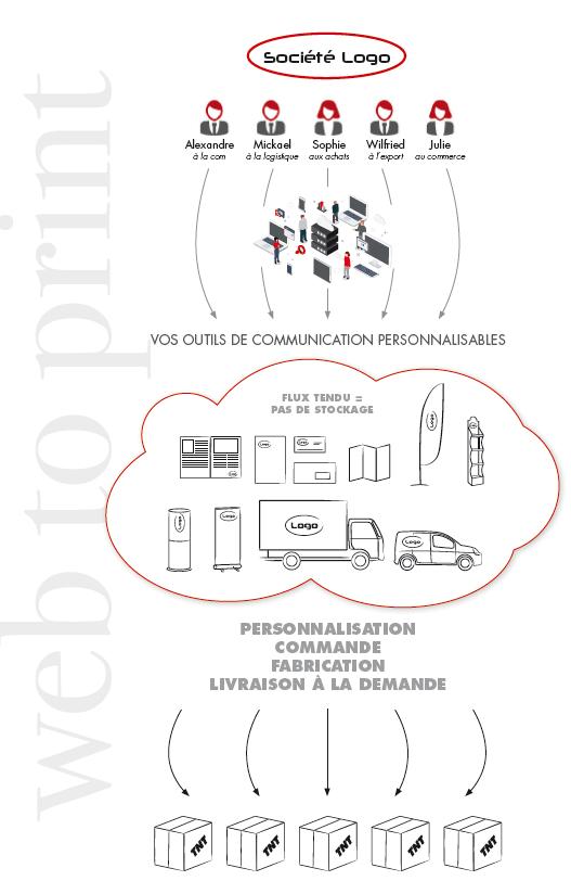 personnalisation outils publicitaires